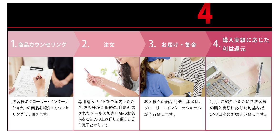 販売店サポートシステム導入は簡単!4ステップ